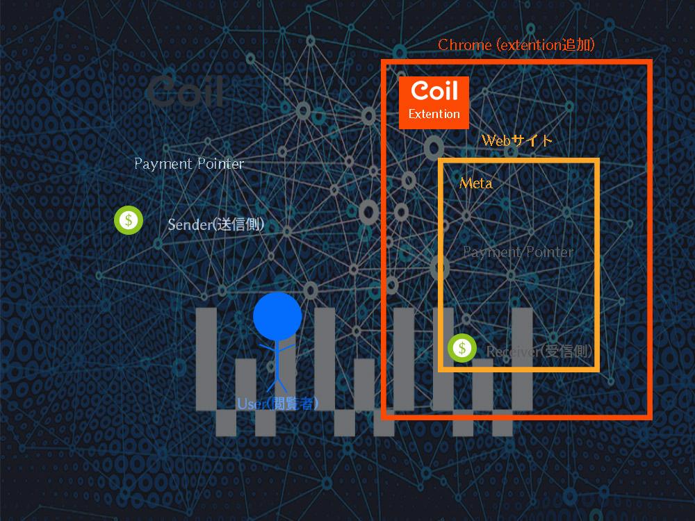 ウェブ収益化の相関図イメージとネット世界のイメージ画像をオーバラップさせた画像