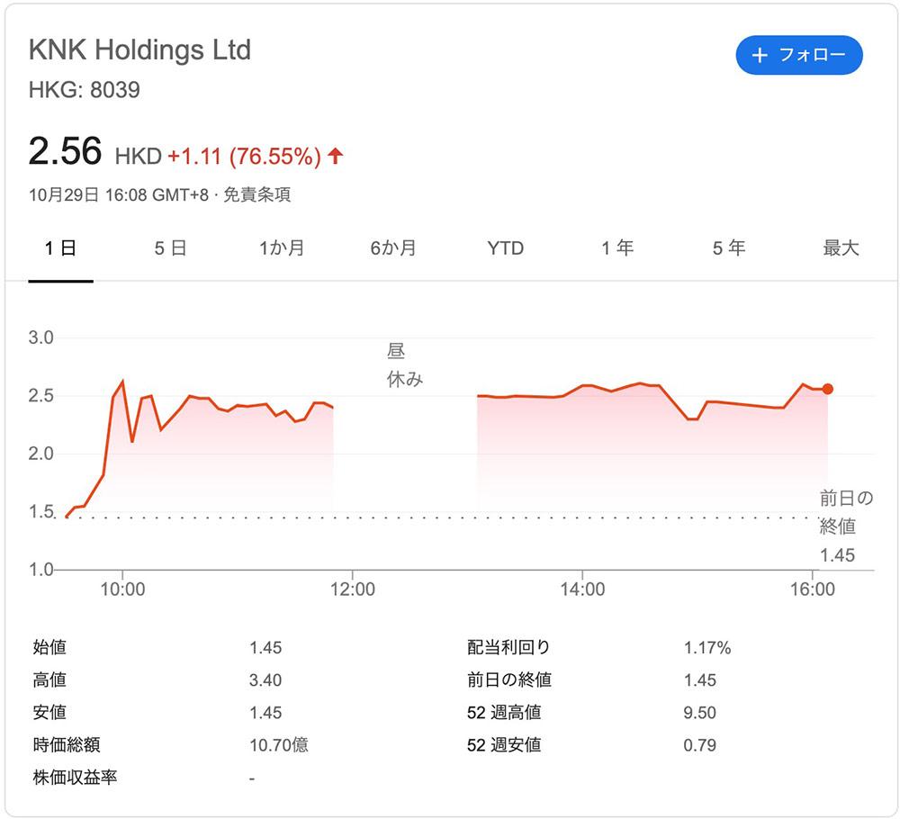 KNKホールディングスの株価チャート(急騰)