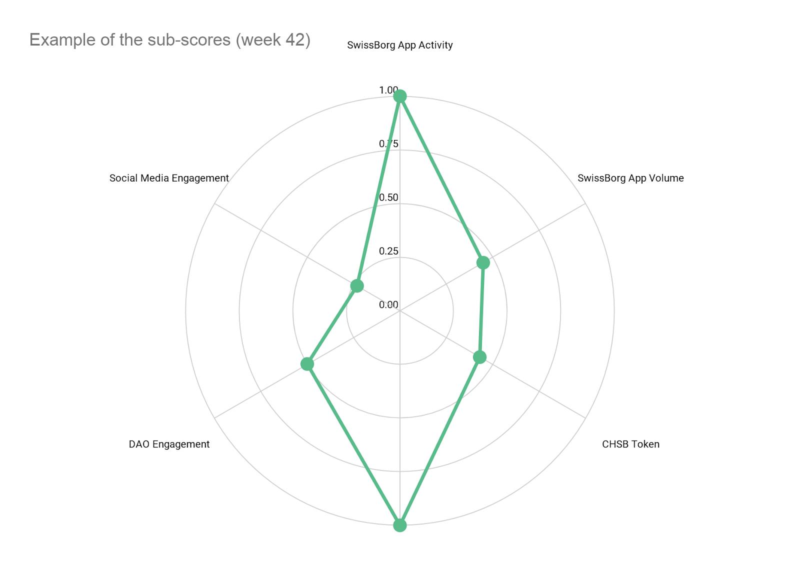 Community Index 表1